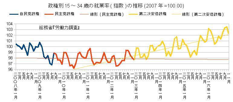 政権別15~34歳の就業率(指数)の推移