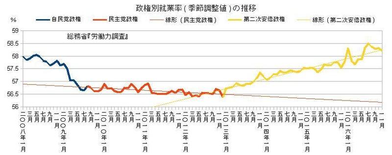 政権別就業率(季節調整値)の推移