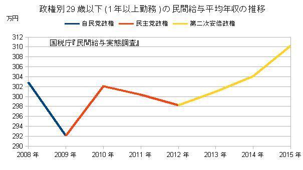 政権別29歳以下の民間給与平均年収の推移