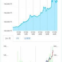 最新のビットコイン価…