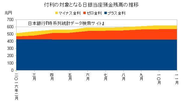 付利の対象となる日銀当座預金の推移