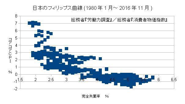 日本のフィリップス曲線