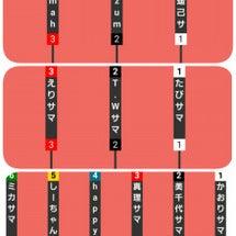 当選結果発表!!【2…