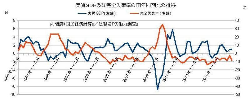 実質GDP及び完全失業率の前年同期比の推移