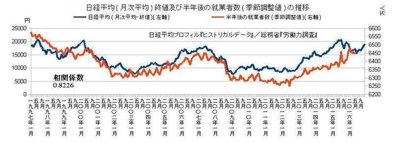 日経平均及び半年後の就業者の推移