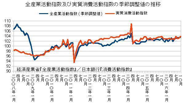 全産業活動指数及び消費活動指数の季節調整値の推移