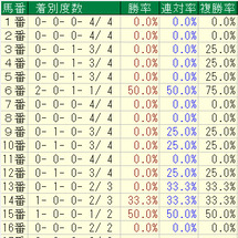 東海S(データ)