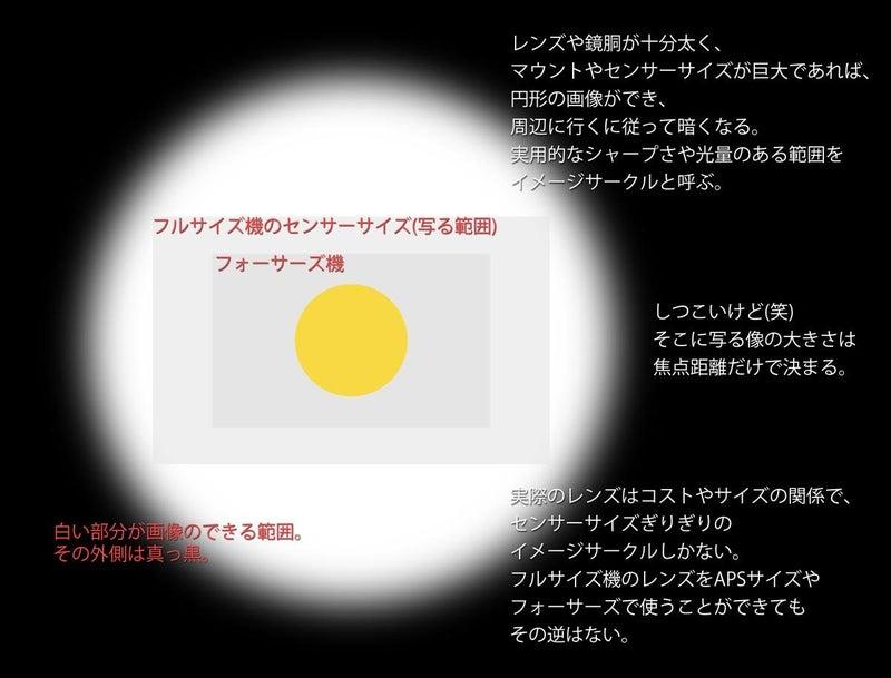 焦点距離、センサーサイズ、画角、画像の大きさ2