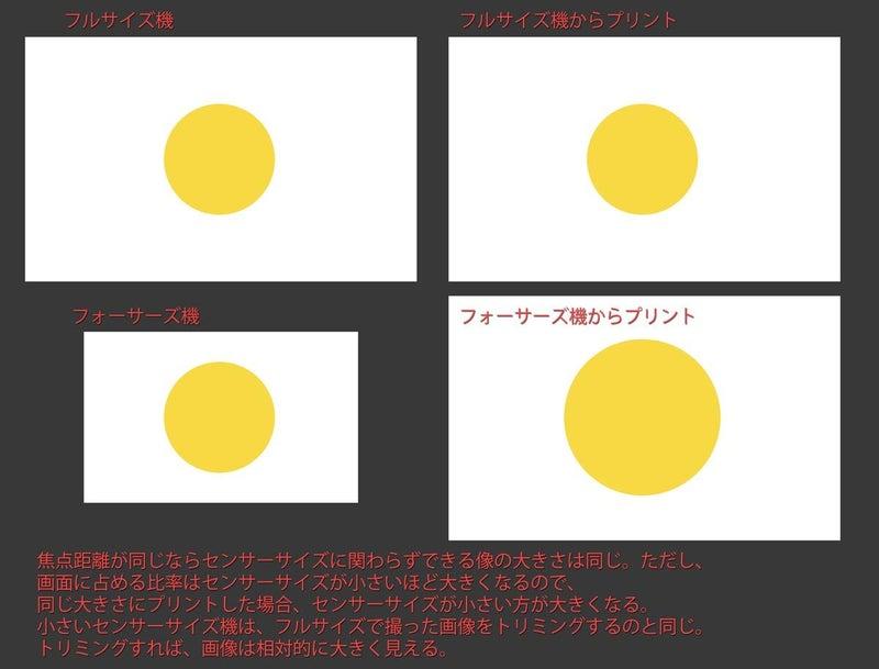 焦点距離、センサーサイズ、画角、画像の大きさ1