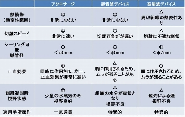 各エネルギーデバイス機能比較