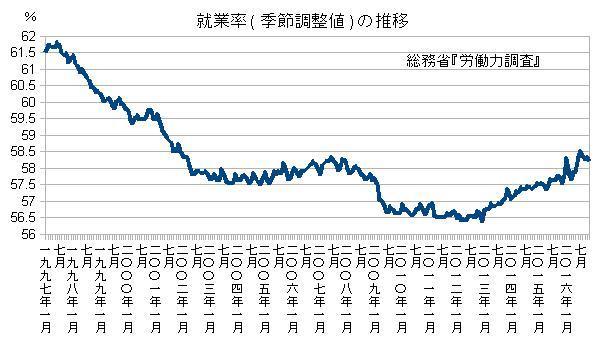 就業率(季節調整値)の推移