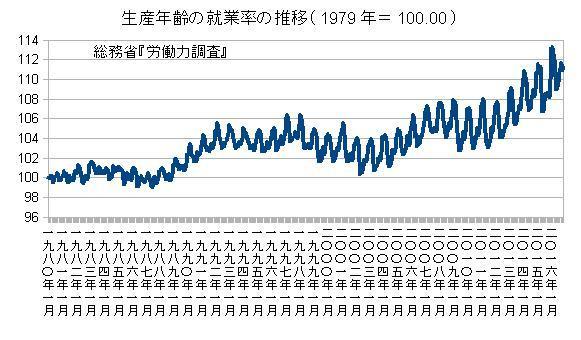 生産年齢の就業率の推移(1979年=100.00)