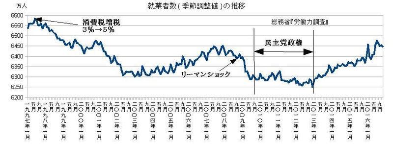 就業者数(季節調整値)の推移