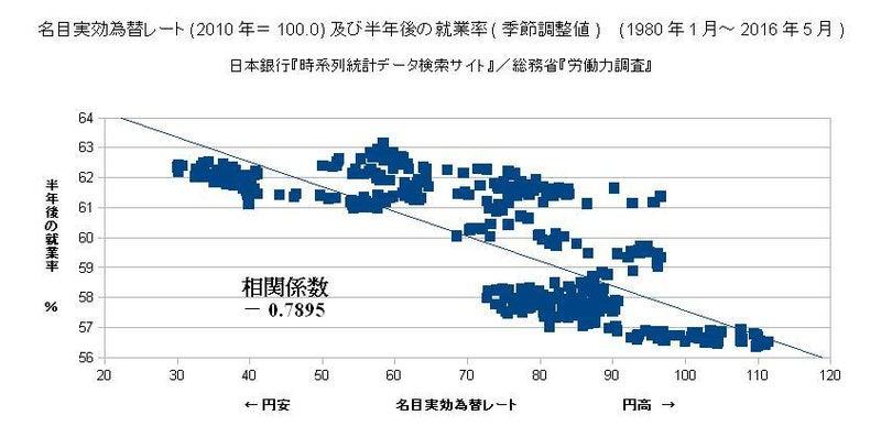 名目実効為替レート(2010年=100.0)及び半年後の就業率(季節調整値) (1980年1月~