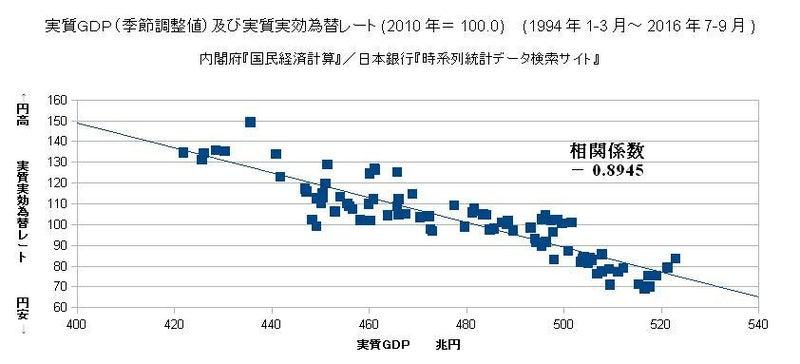 実質GDP(季節調整値)及び実質実効為替レート(2010年=100.0)