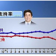 内閣支持率67%に上…