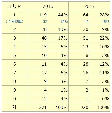 2017_allsaitama_1617hikaku