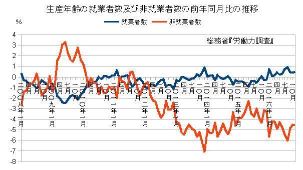 生産年齢の就業者数及び非就業者数の前年同月比の推移
