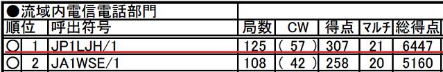 2016_tamagawa_result