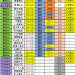 欅坂46握手人気と選…