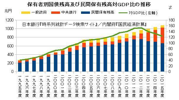 保有者別国債残高及び民間保有残高対GDP比の推移