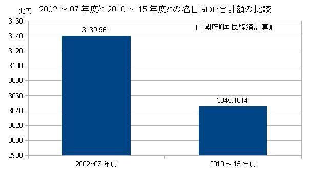 2002~07年度と2010~15年度の名目GDP合計額の比較