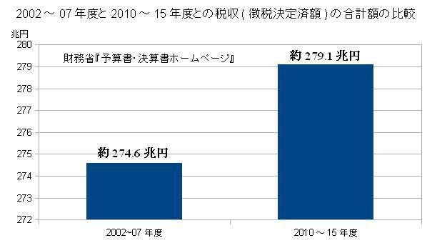 2002~07年度と2010~15年度との税収(徴収決定済額)の合計額の比較