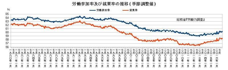 労働参加率及び就業率の推移(季節調整値)
