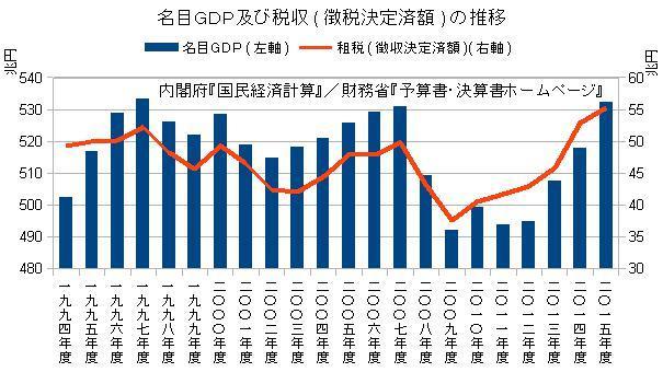 名目GDP及び税収(徴収決定済額)の推移