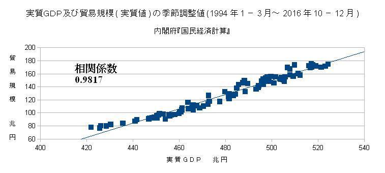 実質GDP及び貿易規模(実質値)の季節調整値(1994年1-3月~2016年10-12月)