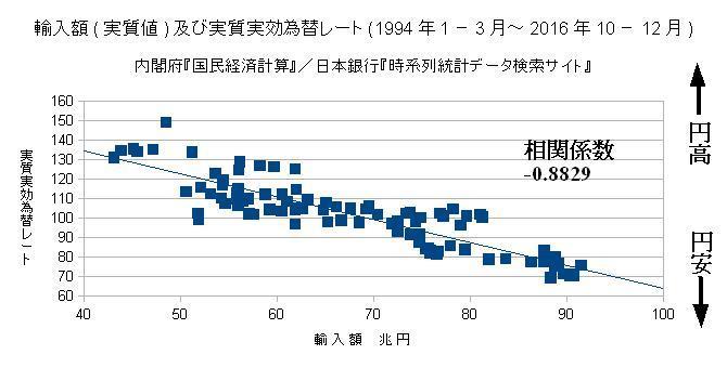 輸入額(実質値)及び実質実効為替レート(1994年1-3月~2016年10-12月)