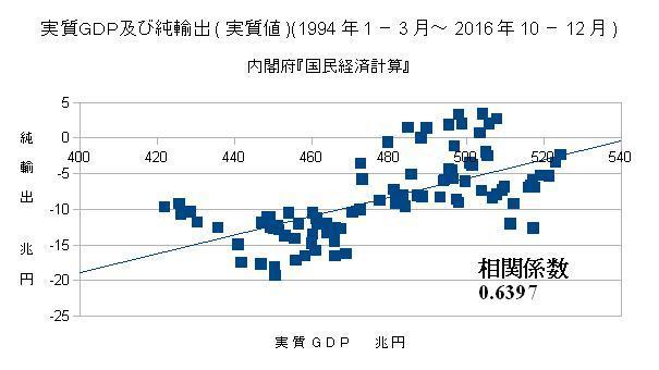 実質GDP及び純輸出(実質値)(1994年1-3月~2016年10-12月)