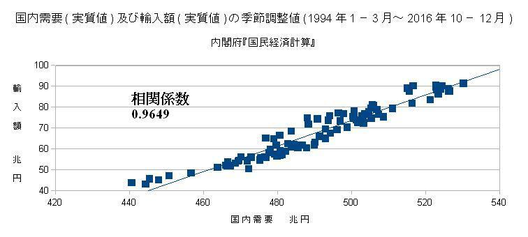 国内需要(実質が津)及び輸出額(実質値)の季節調整値(1994年1-3月~2016年10-12月
