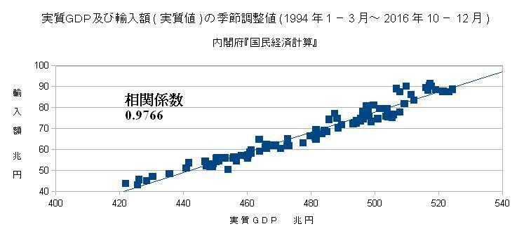 実質GDP及び輸入額(実質値)の季節調整値(1994年1-3月~2016年10-12月)