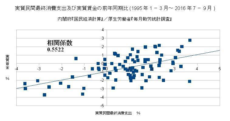 実質民間最終消費支出及び実質賃金の前年同期比(1995年1-3月~2016年7-9月)