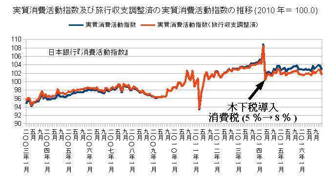 実質消費活動指数及び旅行調整済の実質消費活動指数の推移(2010年=100.0)