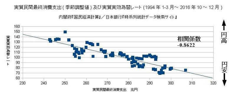 実質民間最終消費支出(季節調整値)及び実質実効為替レート(1994年1-3月~2016年10~1