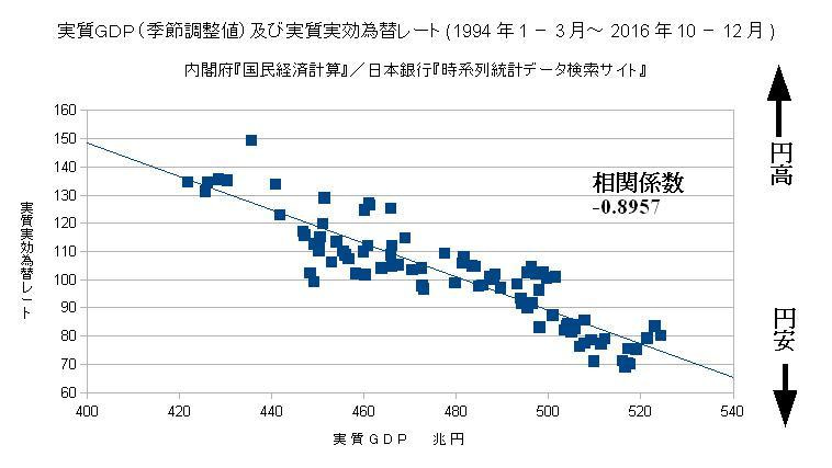 実質GDP(季節調整値)及び実質実効為替レート(1994年1-3月~2016年10-12月)