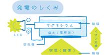 日立マクセル MIZUSION (ミズシオン) 発電