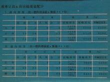 (9)乗車定員&重量配分