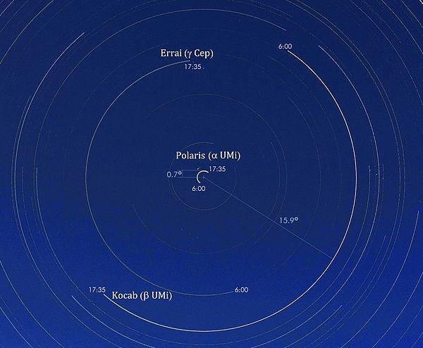 半周以上の日周運動を記録することでポラリスも天の北極を中心とした日周運動を描いていることが分かる