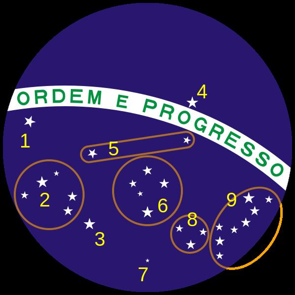 ブラジル国旗中央部の拡大図 7がはちぶんぎ座σ星