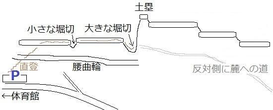 【図】諏訪城