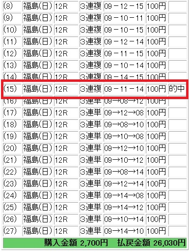 福島12R 26,030円