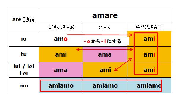 イタリア語 動詞 活用 命令