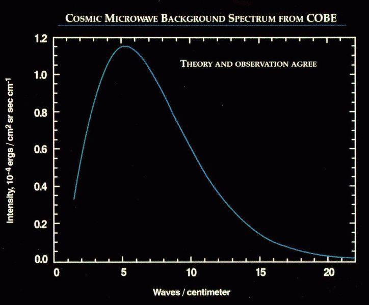 CMB and blackbody radiation