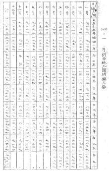 月別内地入国朝鮮人数