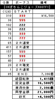 2007.01.29 パチンコ