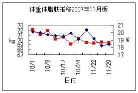 体重体脂肪推移2007.11