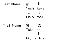 名前の意味